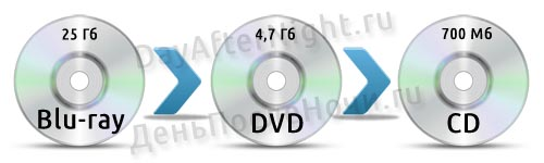 blu-ray,dvd,cd