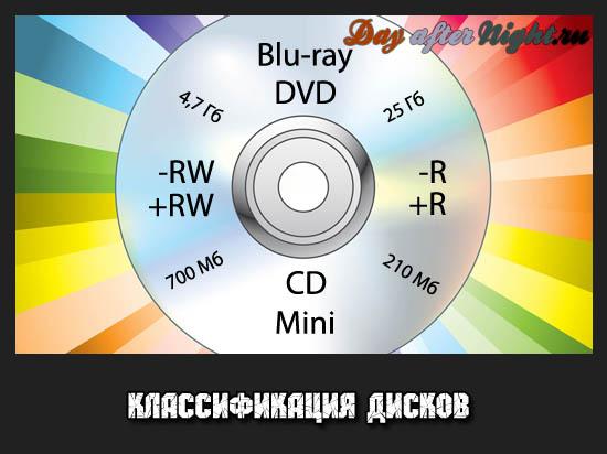 какие бывают диски