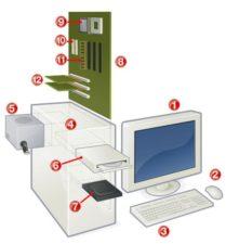 строение компьютера