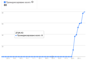 index-google