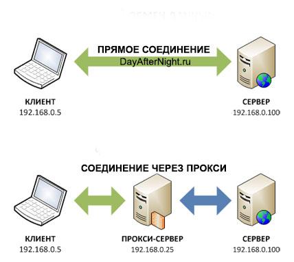 proxy_dayafternight_server2